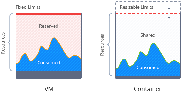 vm-and-containers-scaling