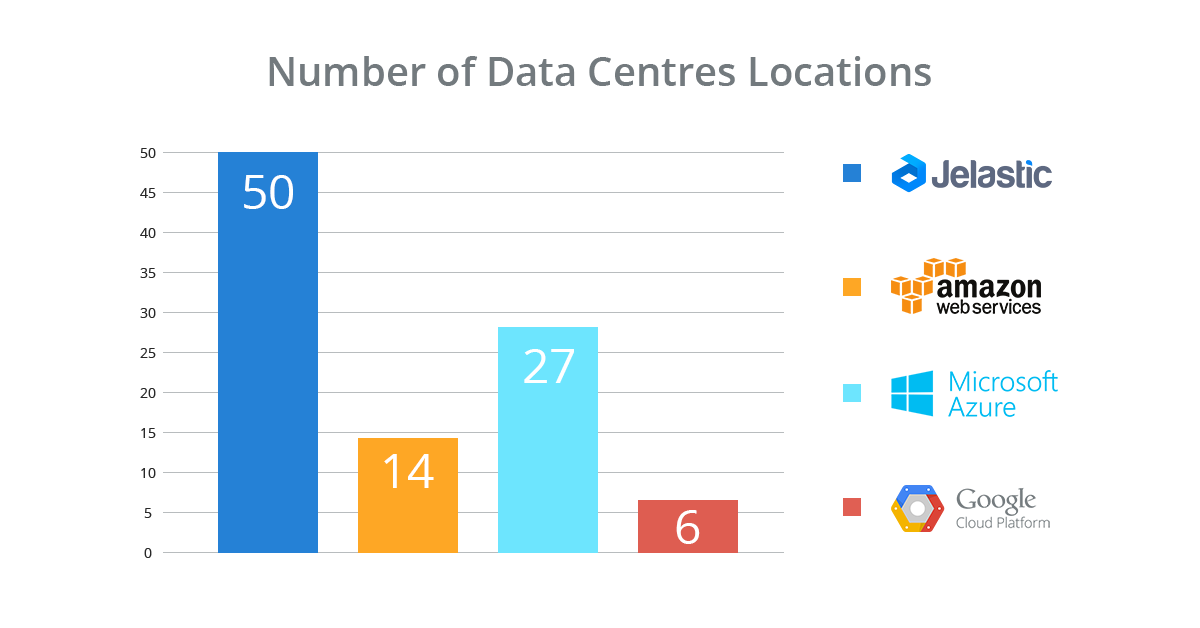 number of locations aws azure google jelastic
