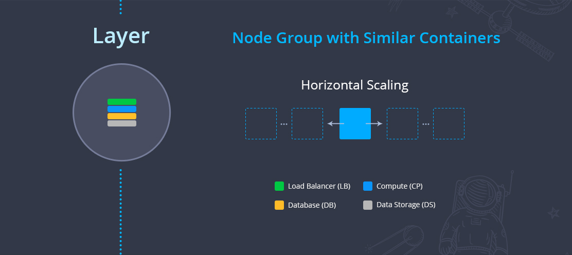 node group