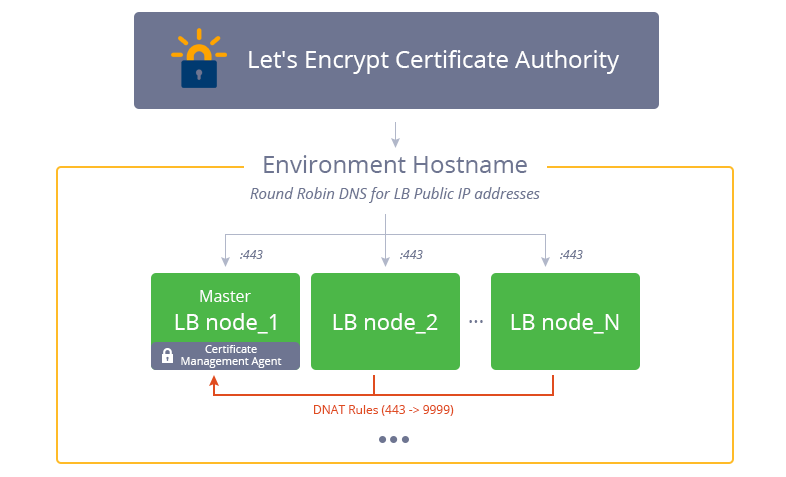 Free Lets Encrypt Ssl Certificates Out Of Box Integration