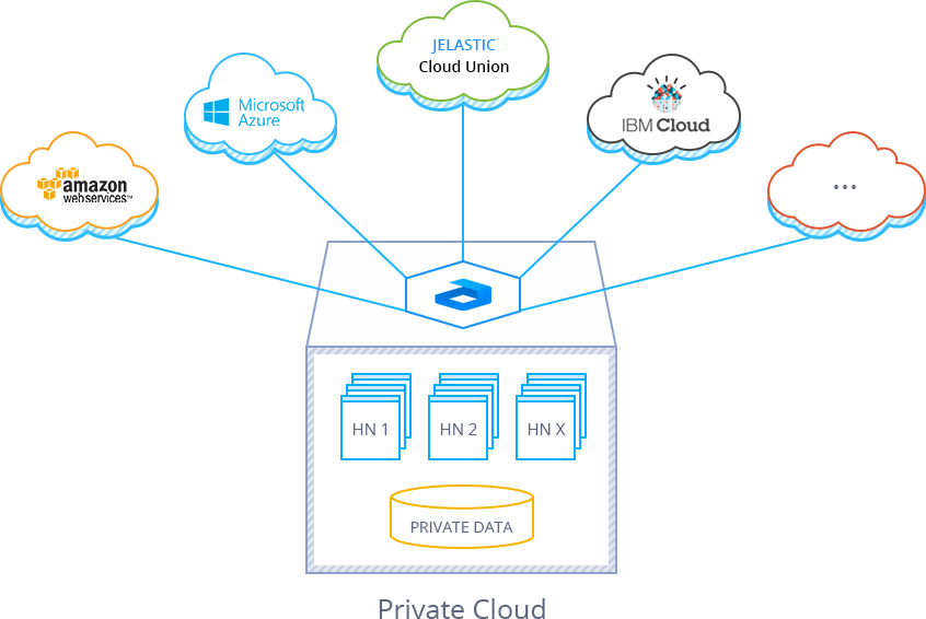 private cloud installation
