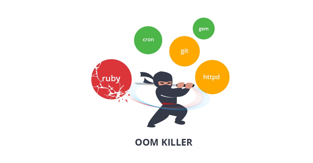 out-of-memory killer tracking
