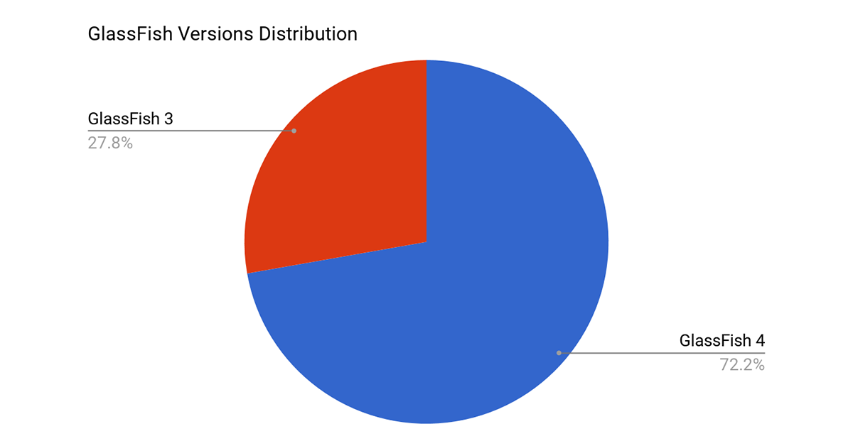 Glassfish versions statistics