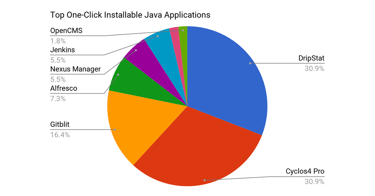one click installations Java