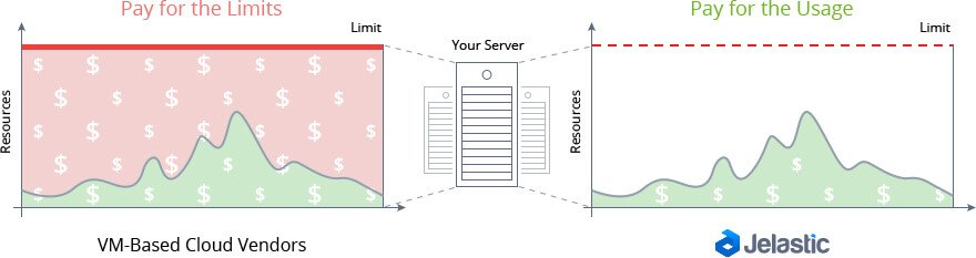 autoscaling Save hosting costs cloud resourses