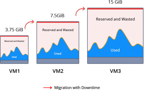 range vm size Hosting costs reduction cloud resourses