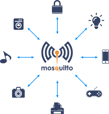 build personal iot network with Mosquitto