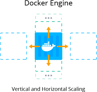 docker container vertical and horizontal scaling