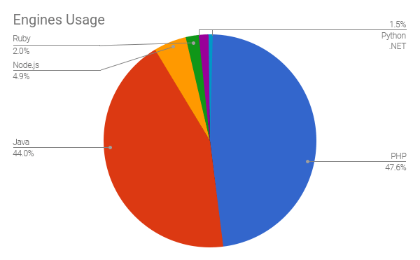 engines usage stacks statistics