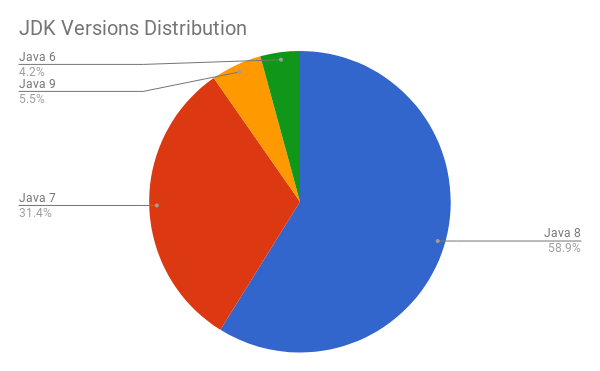 jdk versions distribution software stack statistics