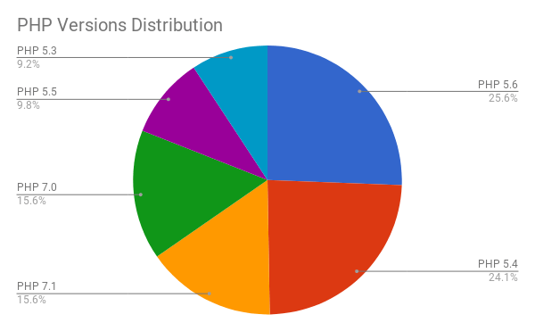 php versions distribution cloud statistics