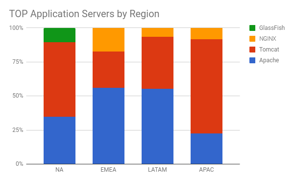 top application servers by region