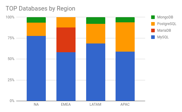 top databases by region
