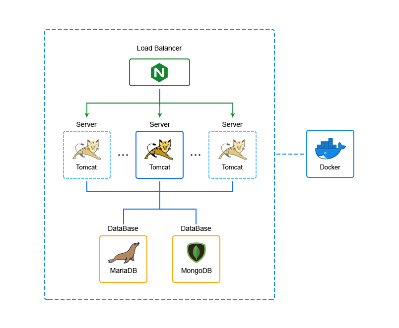 From Dedicated Servers to PaaS: Cargopooling Use Case