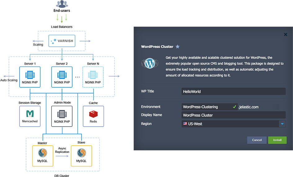 available wordpress cluster automatically installed with nginx