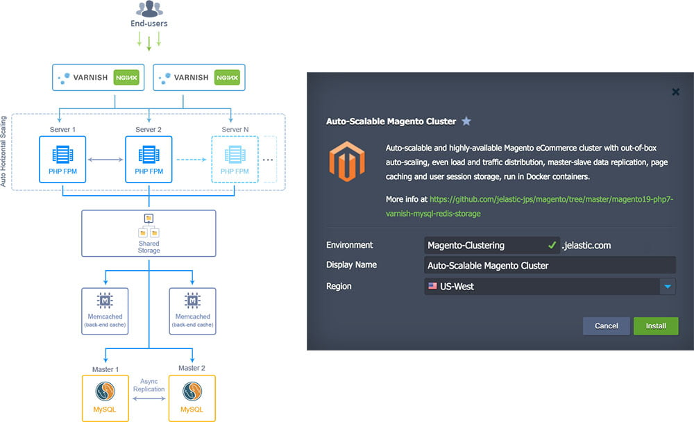 highly reliable auto-scalable magento cluster