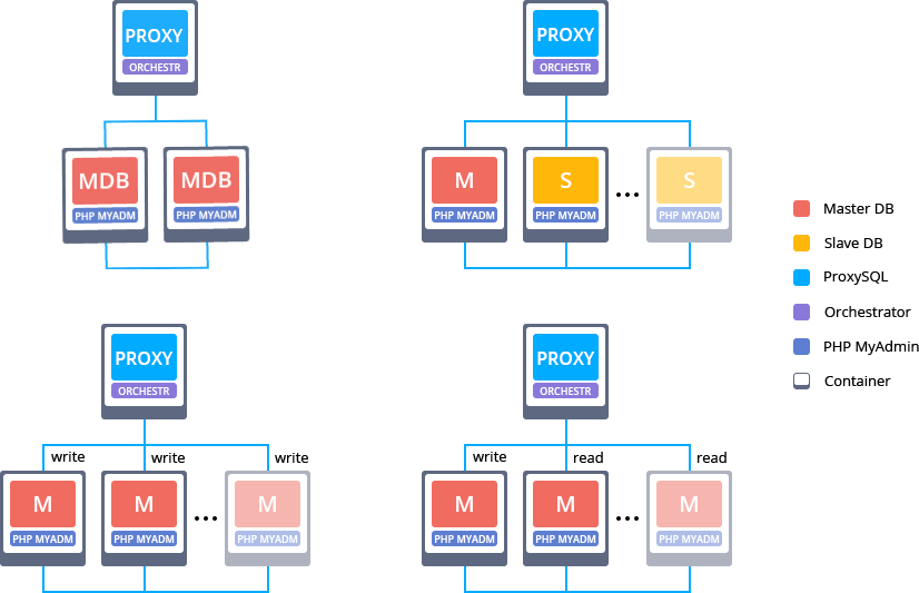 managed DBaaS, pre-packaged databases with replication and automatic scaling