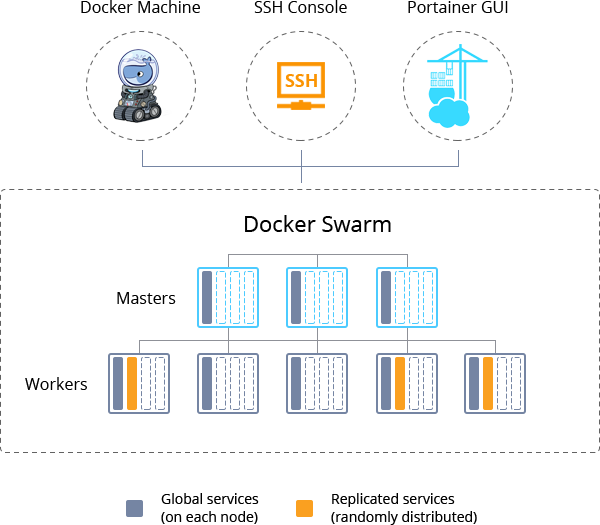 Deploying Services to Docker Swarm Cluster at Jelastic PaaS