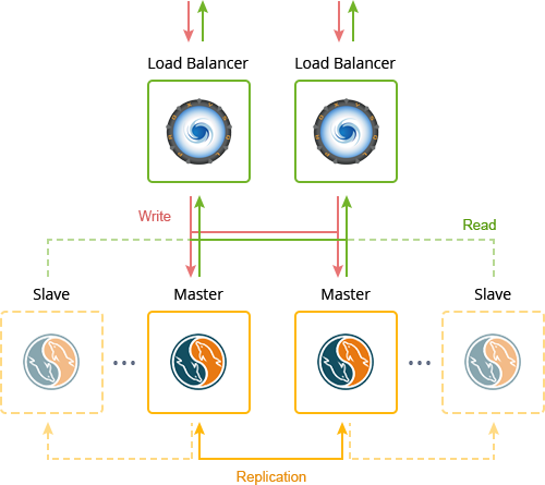 master-slave replication package