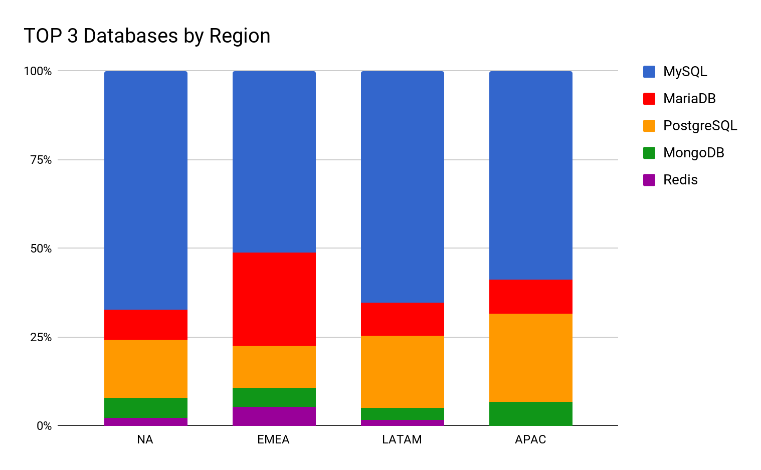 databases by region