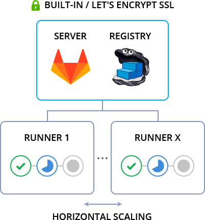 Private GitLab Server Automatic Installation to the Cloud