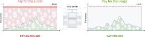 pay per use ruby hosting