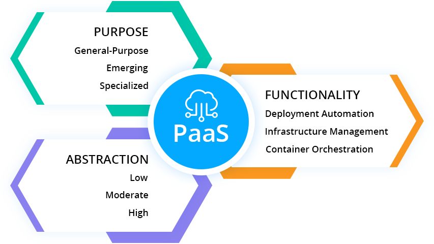What is Platform-as-a-Service