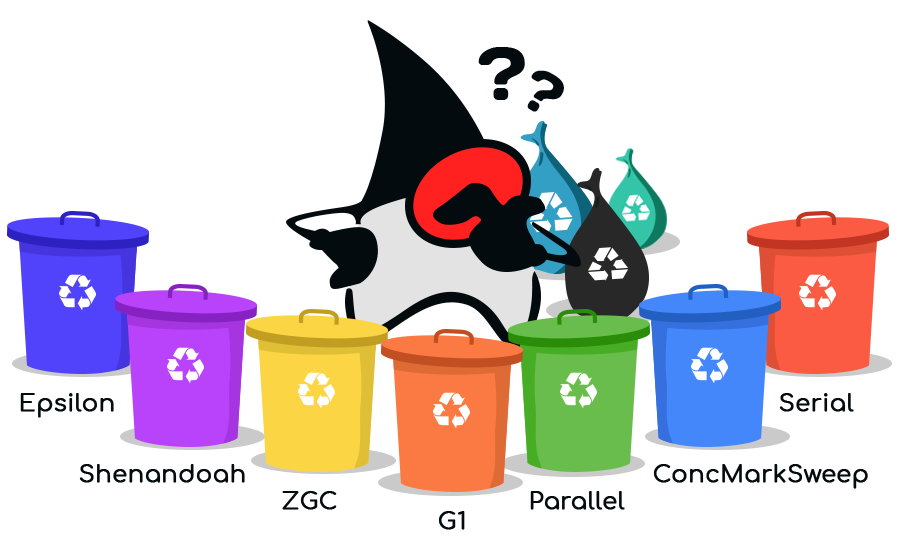 Java Garbage Collector