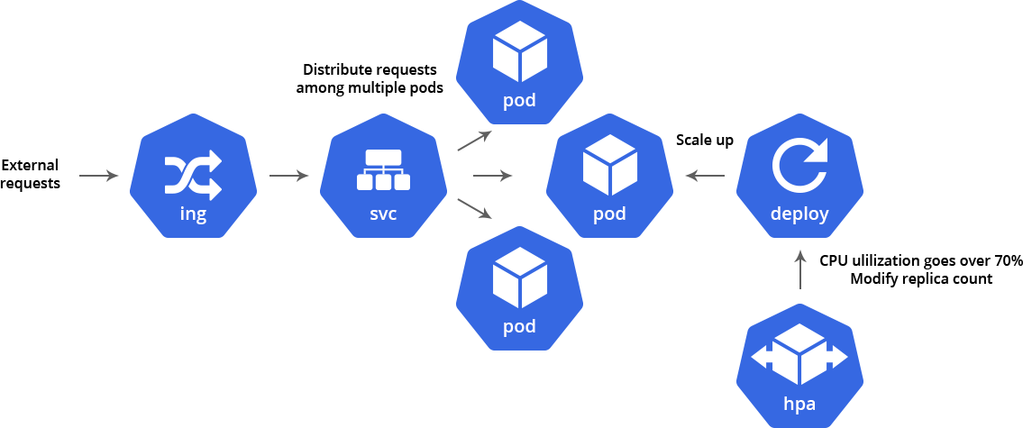 scaling kubernetes out