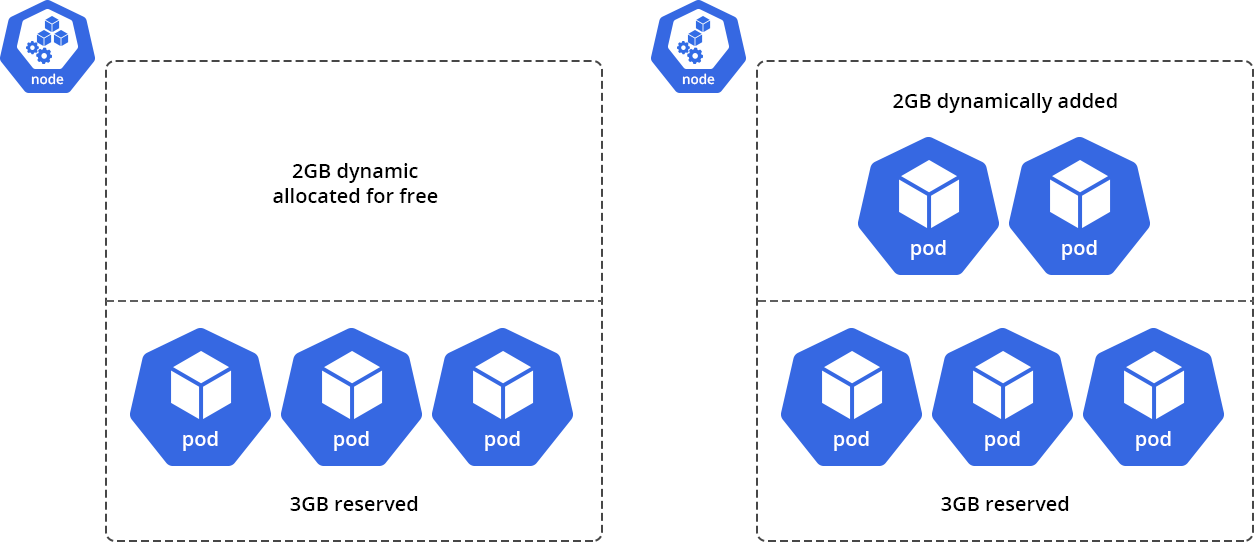 vertical scaling kubernetes