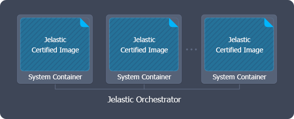 Certified Managed Containers scheme