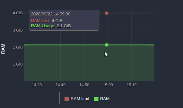 Jira Software RAM Decreased