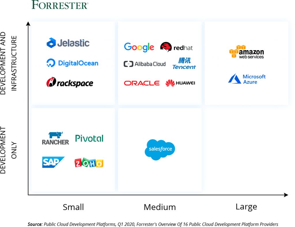 forrester public cloud providers