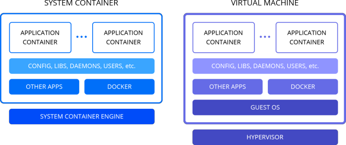 system container vs virtual machine