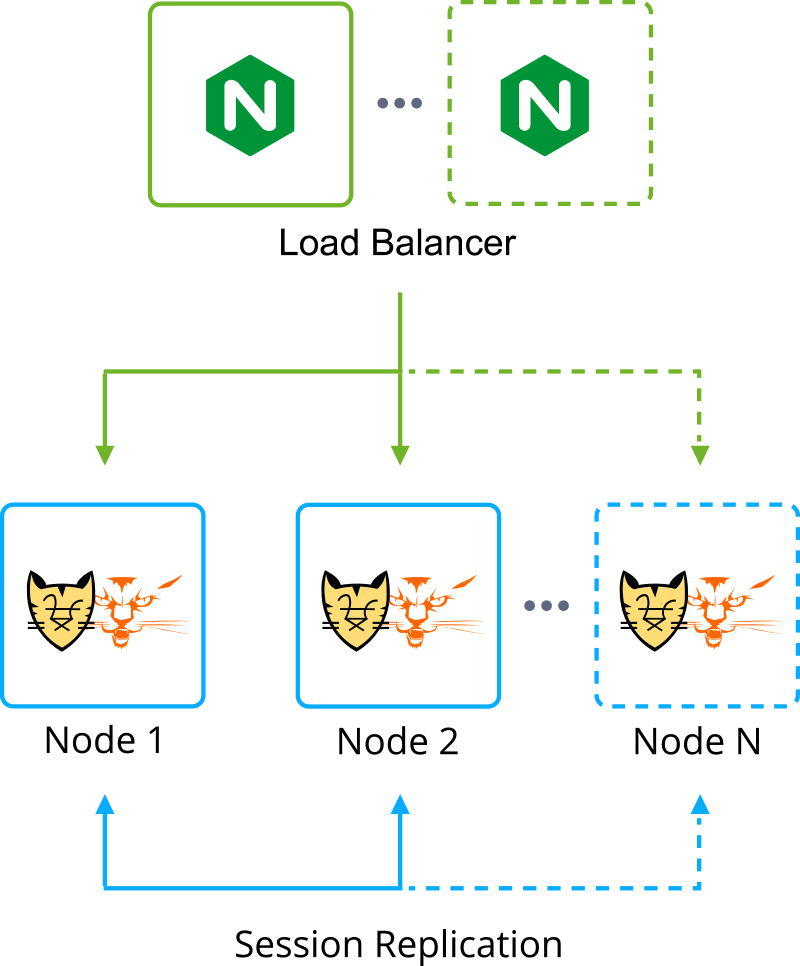 tomee tomcat cluster topology