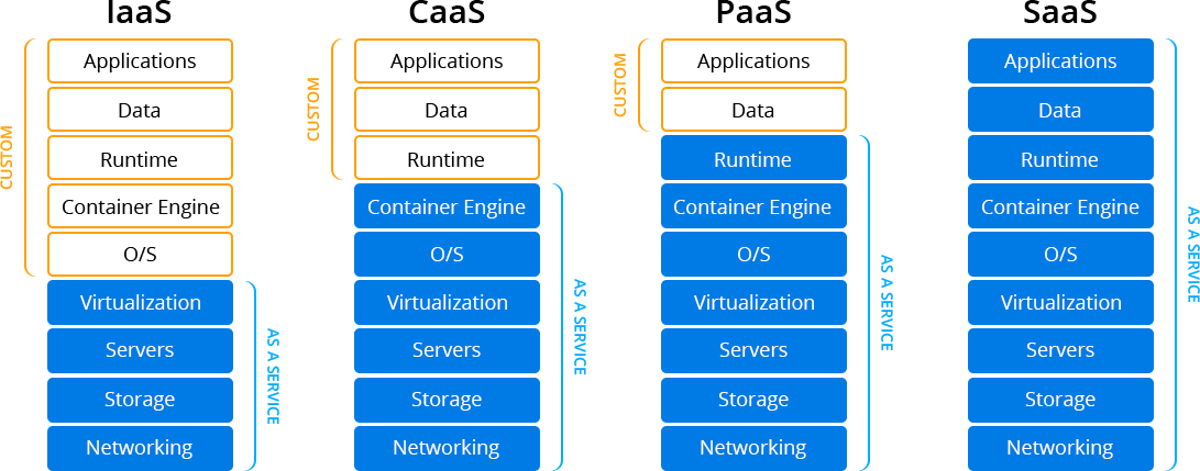 What is the difference between IaaS and PaaS?