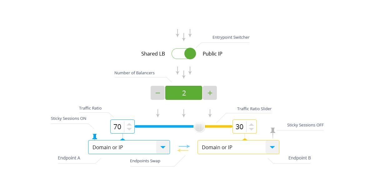 Automated Traffic Distribution for Blue-Green Update, Zero Downtime Updates and Failover Protection
