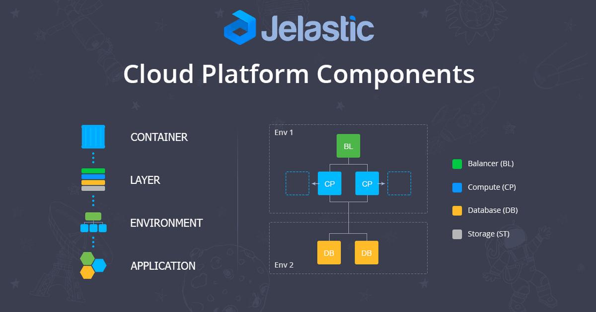 Jelastic Cloud Complex Organism in Simple Words